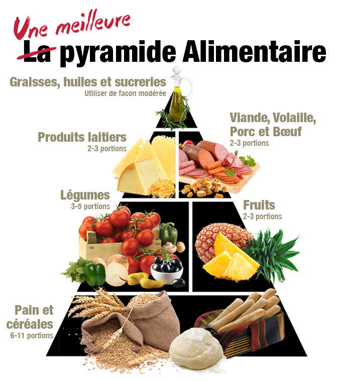 nutrition_Meilleure-Pyramide-Alimentaire